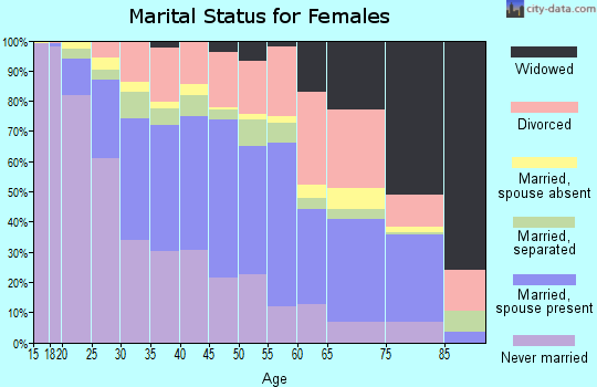 Zip code 90731 marital status for females