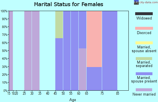 Zip code 90743 marital status for females