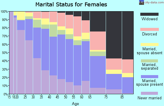 Zip code 90744 marital status for females