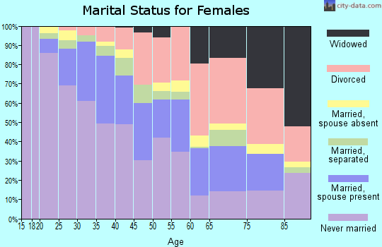 Zip code 90802 marital status for females