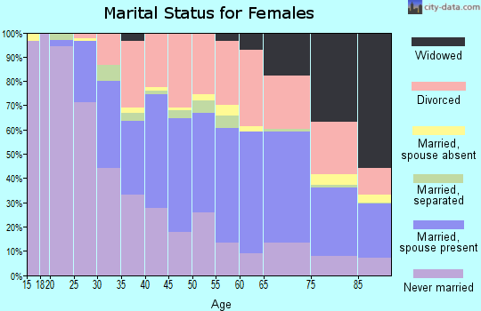 Zip code 90803 marital status for females