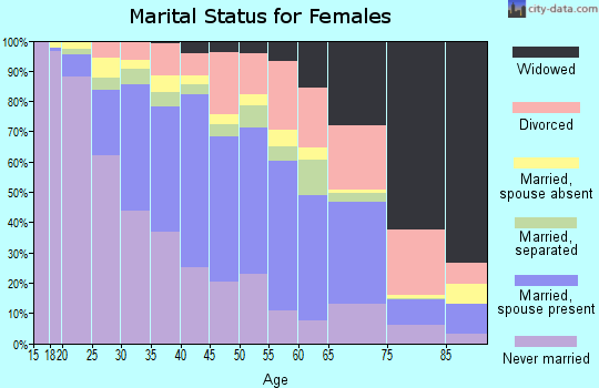 Zip code 90805 marital status for females