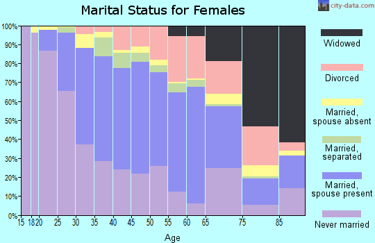 Zip code 90807 marital status for females