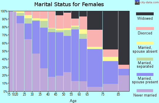 Zip code 90810 marital status for females