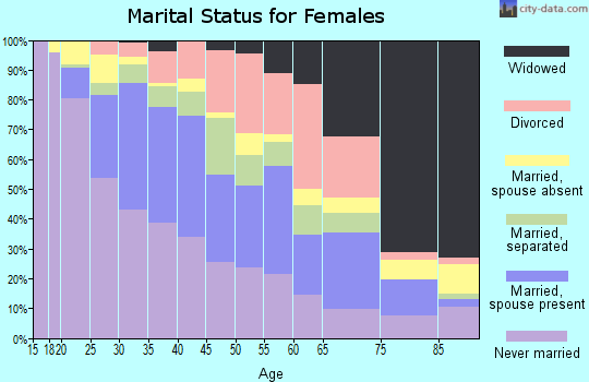 Zip code 90813 marital status for females
