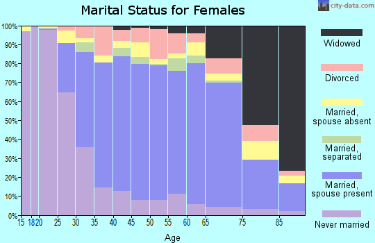 Zip code 91006 marital status for females