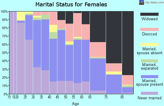 Zip code 91010 marital status for females