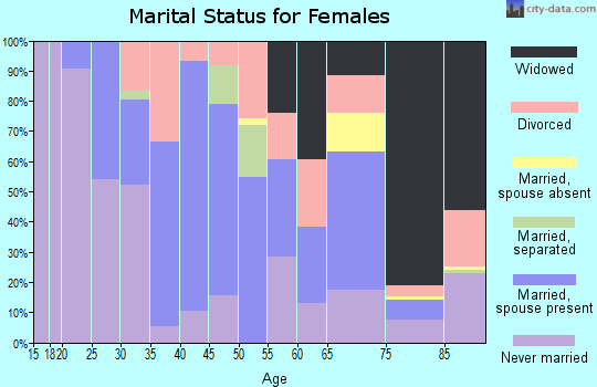 Zip code 91020 marital status for females