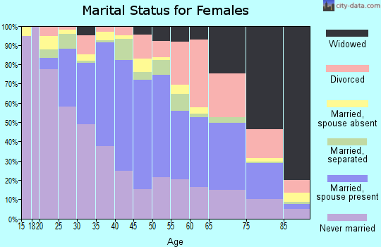 Zip code 91103 marital status for females