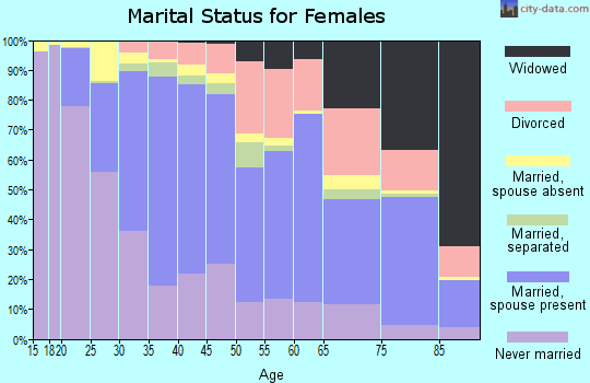 Zip code 91104 marital status for females