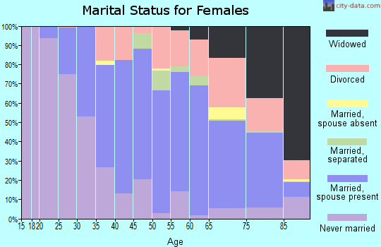 Zip code 91105 marital status for females