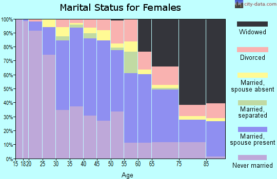 Zip code 91106 marital status for females