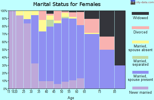 Zip code 91108 marital status for females