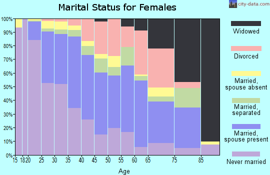 Zip code 91303 marital status for females