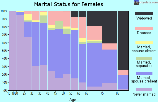 Zip code 91325 marital status for females