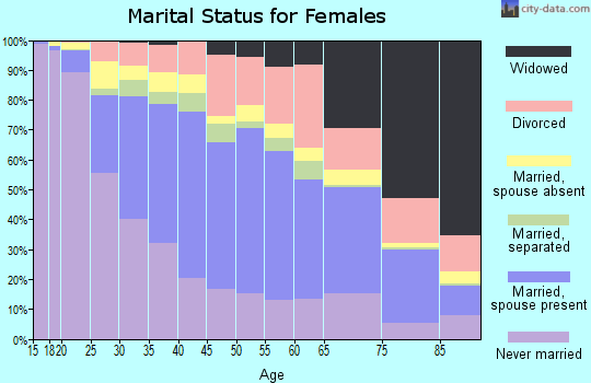 Zip code 91335 marital status for females