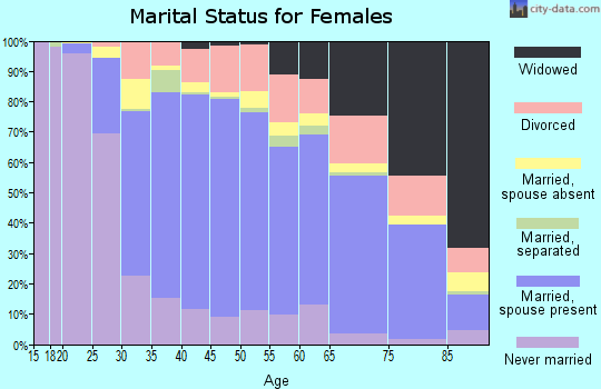 Zip code 91344 marital status for females