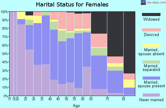 Zip code 91345 marital status for females