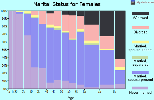 Zip code 91362 marital status for females
