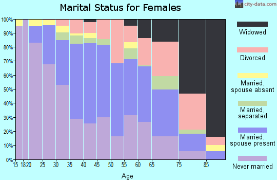 Zip code 91411 marital status for females