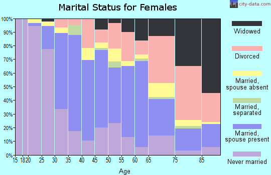 Zip code 91506 marital status for females