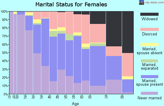 Zip code 91604 marital status for females
