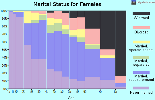 Zip code 91606 marital status for females