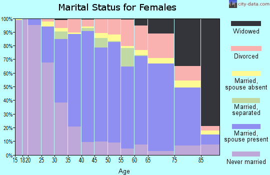 Zip code 91711 marital status for females