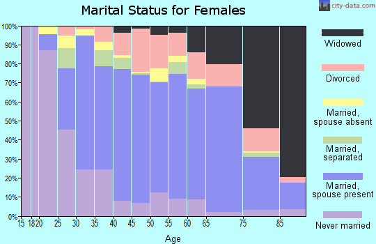 Zip code 91724 marital status for females