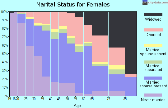 Zip code 91730 marital status for females