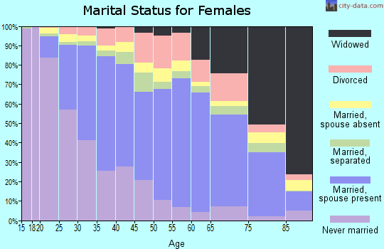 Zip code 91732 marital status for females