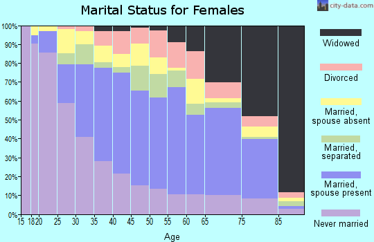 Zip code 91733 marital status for females
