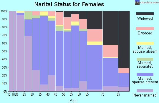 Zip code 91741 marital status for females