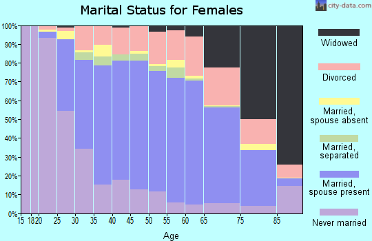 Zip code 91750 marital status for females