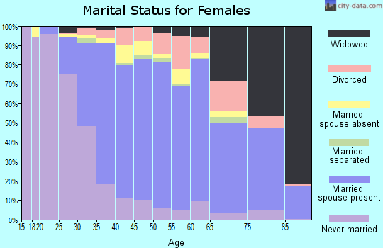 Zip code 91765 marital status for females