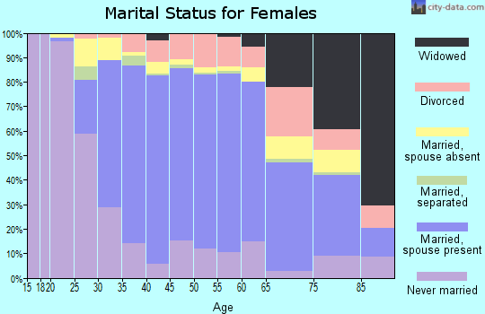 Zip code 91775 marital status for females