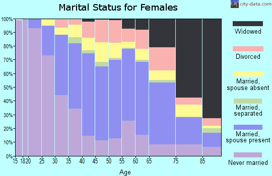 Zip code 91776 marital status for females