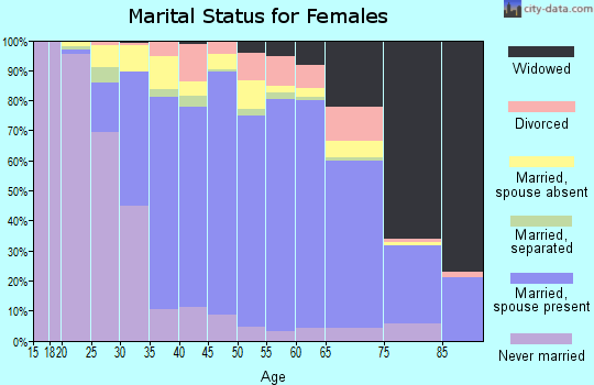 Zip code 91789 marital status for females
