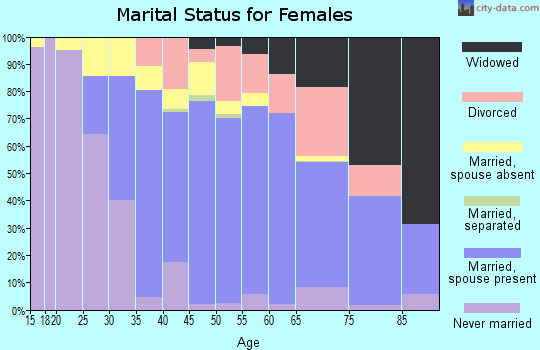 Zip code 91902 marital status for females