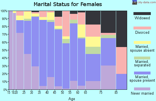 Zip code 91913 marital status for females