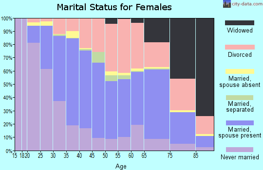 Zip code 91942 marital status for females