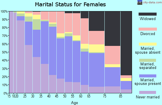 Zip code 91945 marital status for females