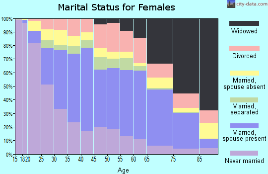 Zip code 91950 marital status for females