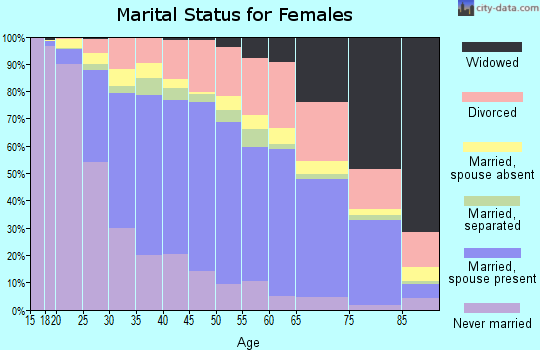 Zip code 91977 marital status for females