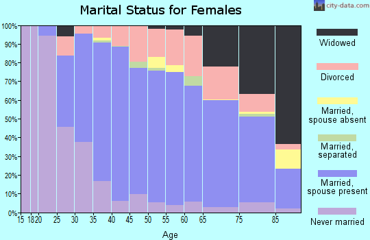 Zip code 92009 marital status for females