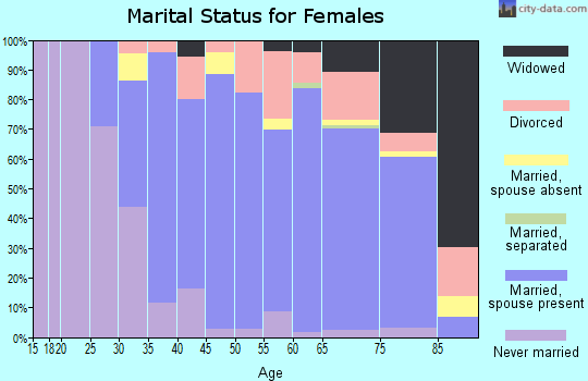 Zip code 92014 marital status for females