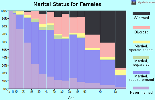 Zip code 92020 marital status for females