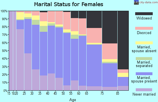 Zip code 92025 marital status for females