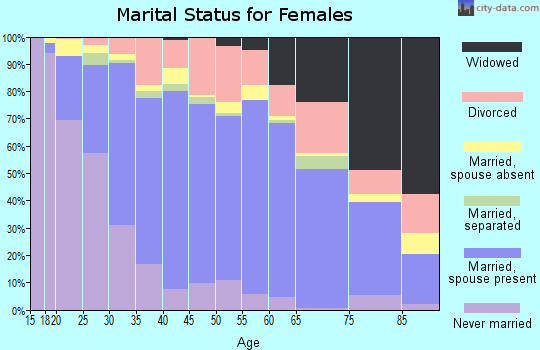 Zip code 92026 marital status for females