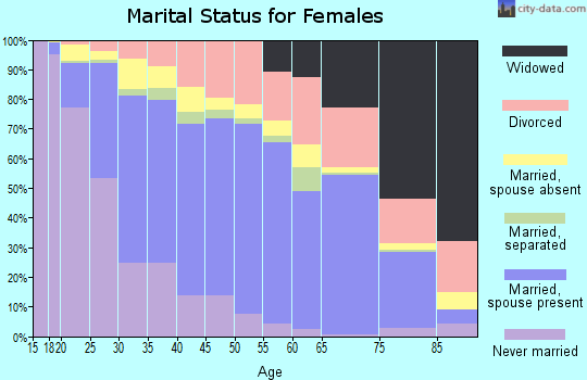 Zip code 92027 marital status for females